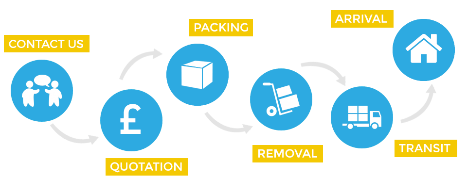 Removals Process